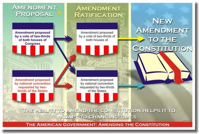 How To Amend The Constitution The Constitution